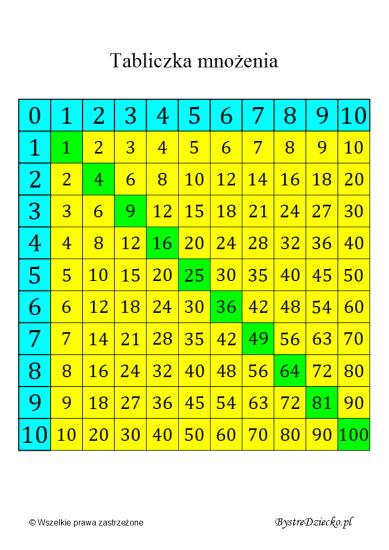 Pomoce dydaktyczne dla dzieci z matematyki - tabliczka mnożenia do wydruku