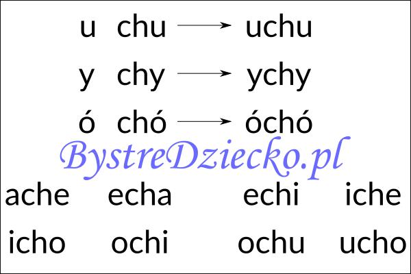 Nauka czytania sylabami - samogłoska i sylaba otwarta zawierająca dwuznak CH