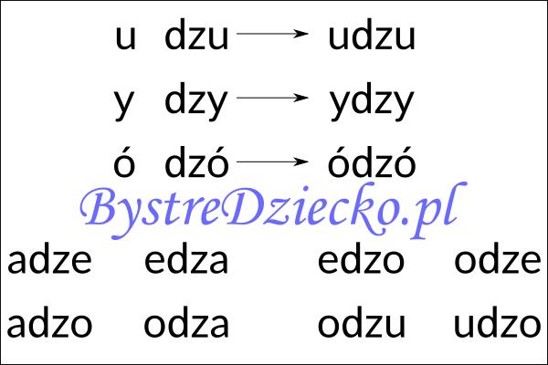 Nauka czytania sylabami - samogłoska i sylaba otwarta zawierająca dwuznak DZ