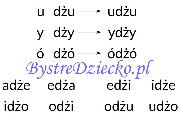 Nauka czytania sylabami - samogłoska i sylaba otwarta zawierająca dwuznak DŻ