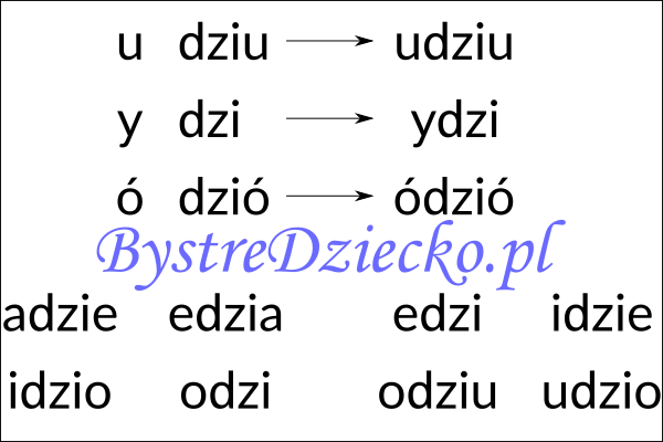 Nauka czytania sylabami - samogłoska i sylaba otwarta zawierająca trójznak i zmiękczenie DZI