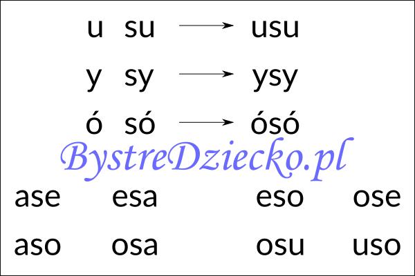 Nauka czytania sylabami - samogłoska i sylaba otwarta z literą S