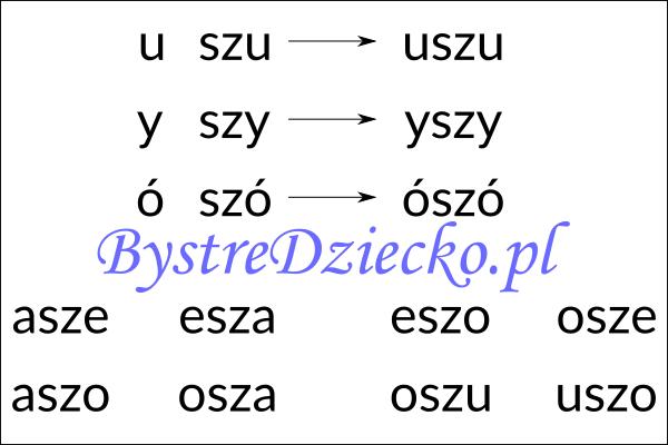Nauka czytania sylabami - samogłoska i sylaba otwarta zawierająca dwuznak SZ
