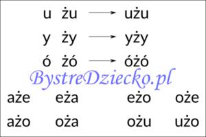 Nauka czytania sylabami - samogłoska i sylaba otwarta z literą Ż