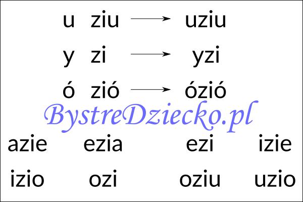 Nauka czytania sylabami - samogłoska i sylaba otwarta zawierająca dwuznak i zmiękczenie ZI
