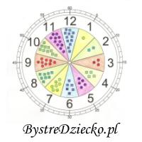 Nauka zegara dla dzieci, Anna Kubczak